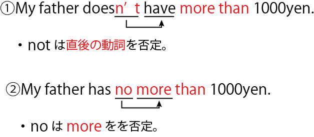 not no more than 比較