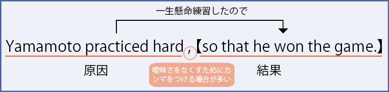 so that構文③
