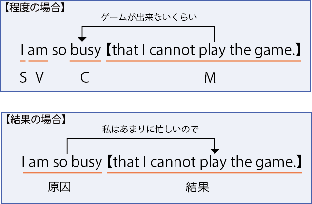 so that構文2