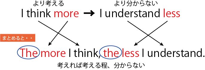 The more I think, the less I understand.