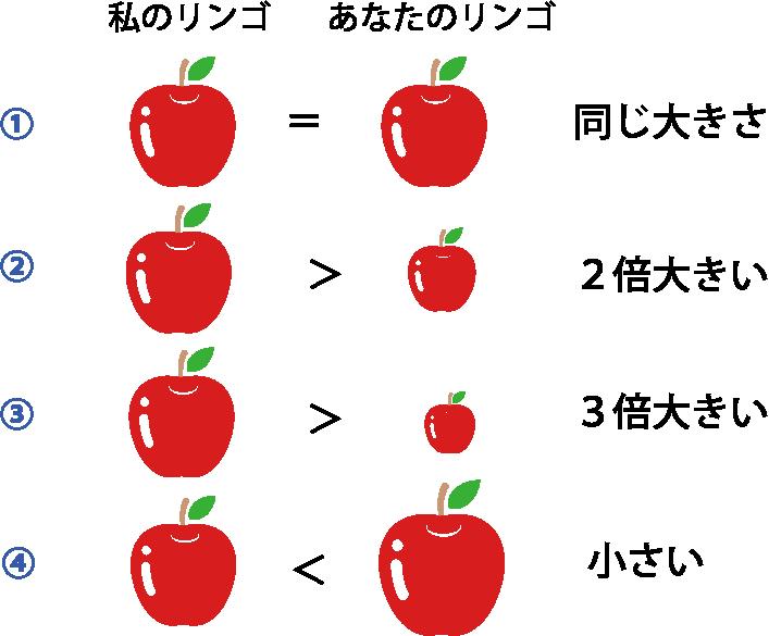 比較 リンゴ
