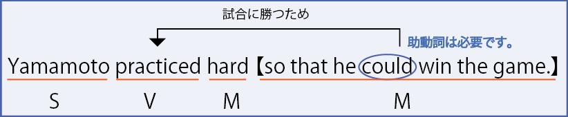 so that構文