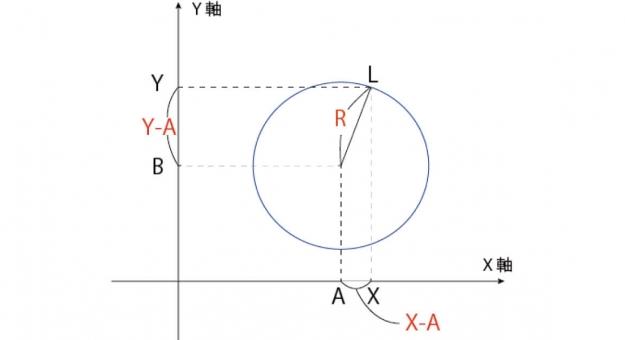 【数Ⅱ】円の基本(円の方程式&円の接線)を完全マスター!公式と証明を丁寧に解説します!