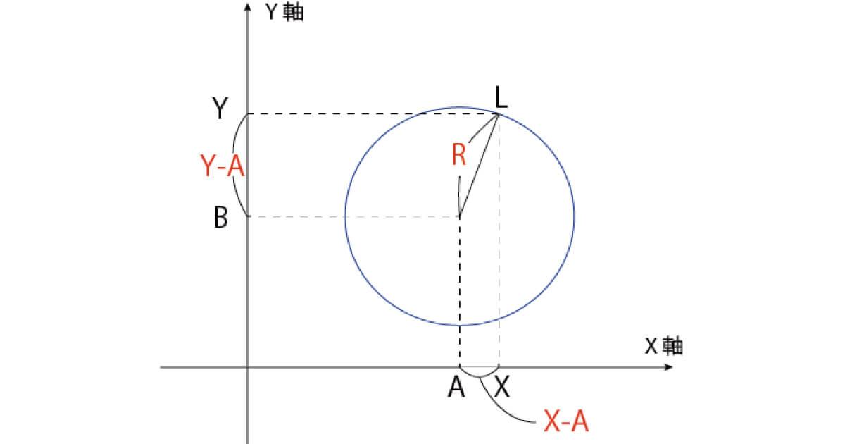 円のイメージ