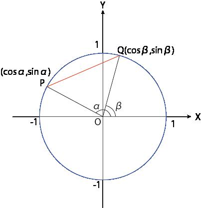 加法定理 証明