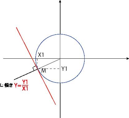 円の方程式 証明②