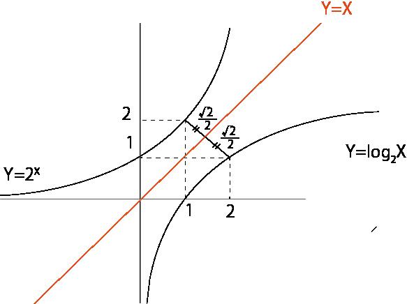 対数 グラフ