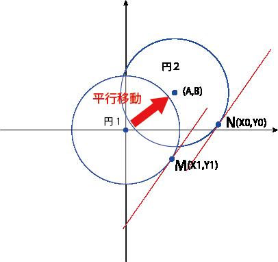 円の方程式 証明③