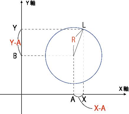 円の方程式 証明