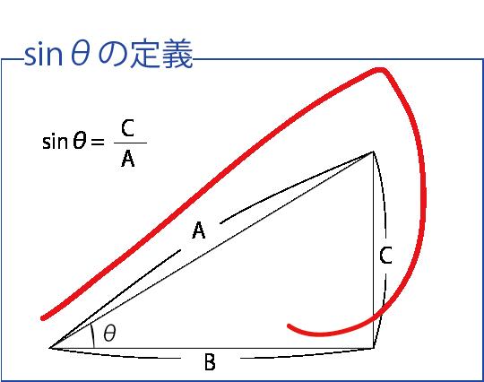 三角関数 定義(数Ⅰバージョン)