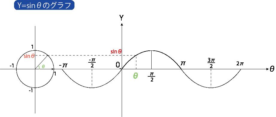 Y=sinθ グラフ