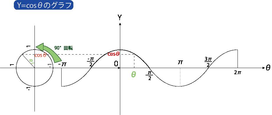 Y=cosθ グラフ