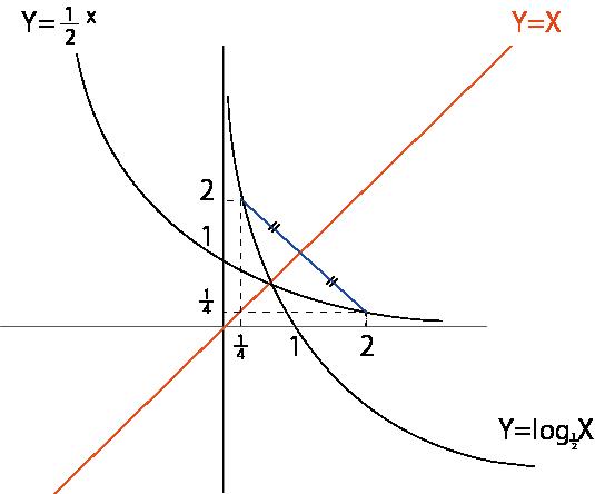 対数 グラフ②