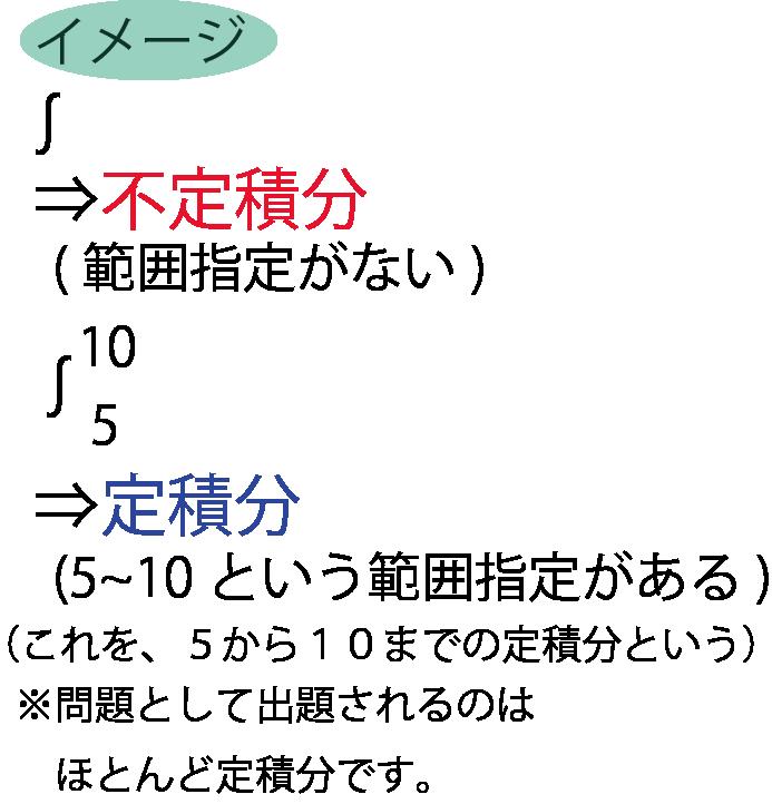 積分イメージ