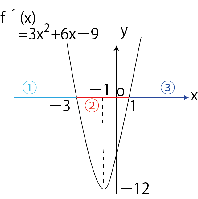 f´(x)