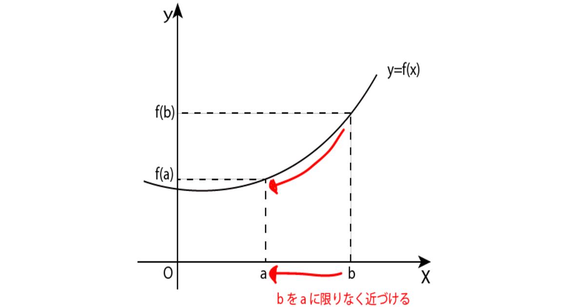 微分の基本的な考え方のグラフ