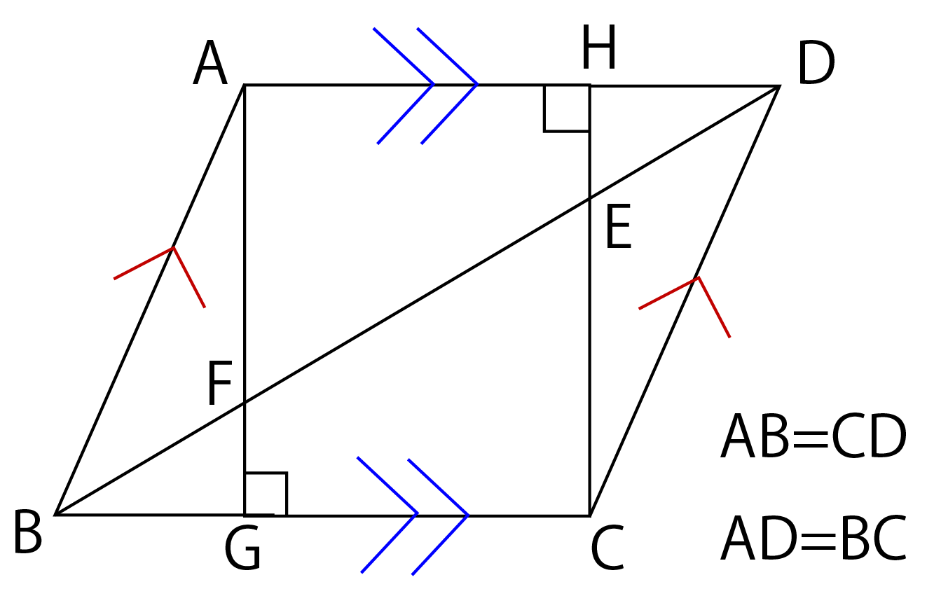 AB//CD、AD//BC、AB=CD、AD=BC、∠AGB=∠CHD=90°の図形