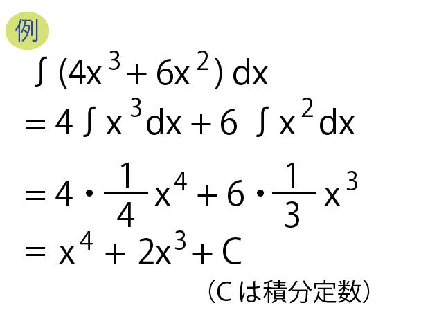 不定積分例1-3