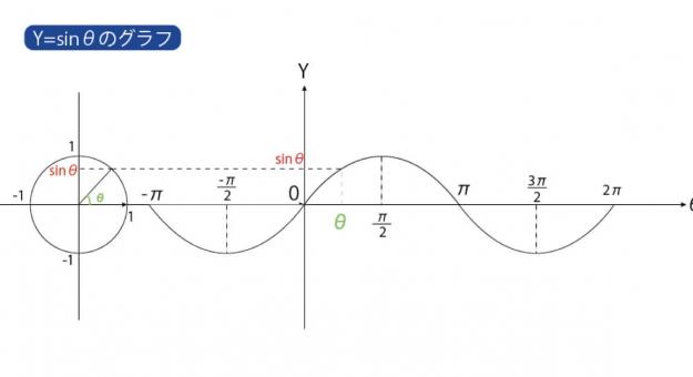 三角関数の基礎】試験にでる要点...