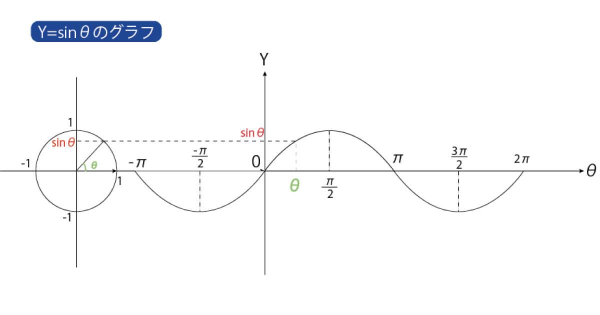三角関数の基礎