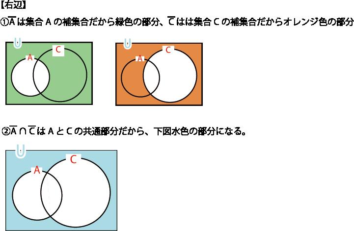 ドモルガンの法則(右辺)