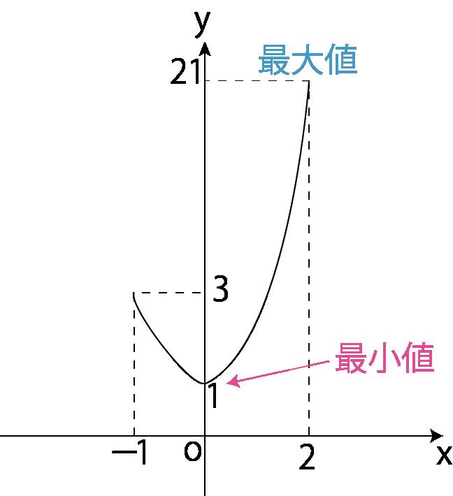 練習問題グラフ