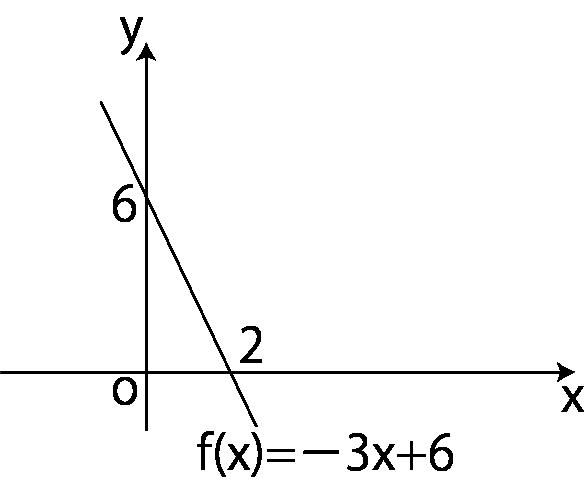y=-3x+6