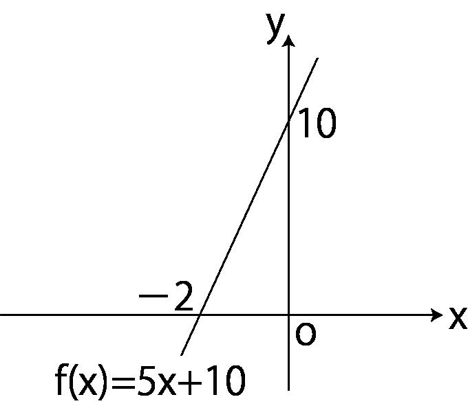 y=5x+10