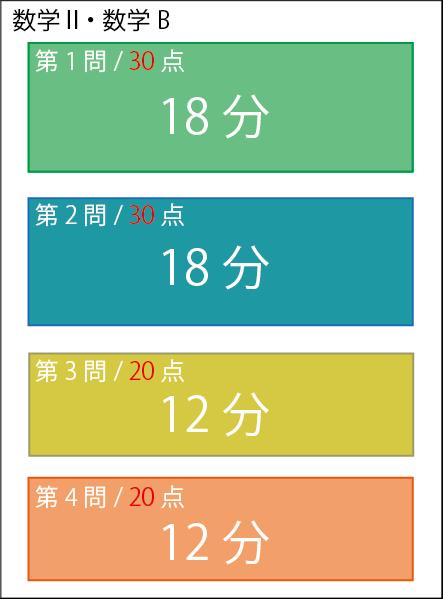 センター数学 時間配分
