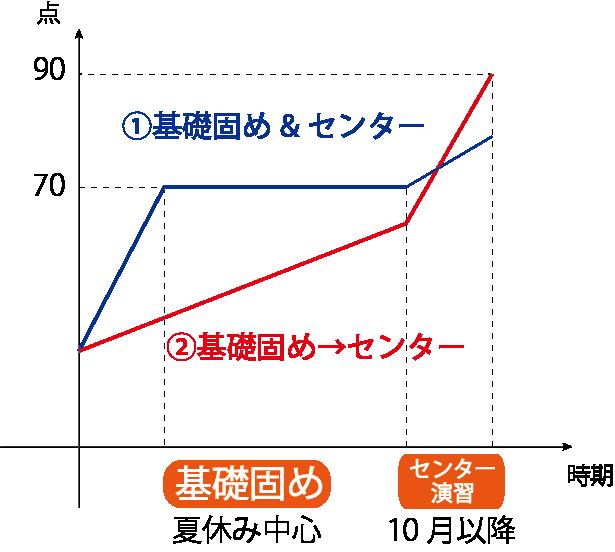 センター数学