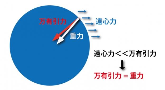 【万有引力の法則】公式を紹介!さらに位置エネルギーの求め方も簡単にわかる!