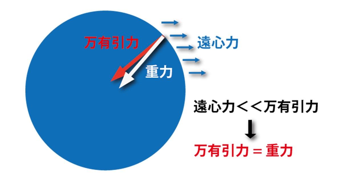 【万有引力の法則】公式・位置エネルギーが簡単に分かる!