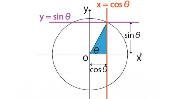 【三角関数の基礎】角度の求め方とは?(sinθ=1/2からθを計算)