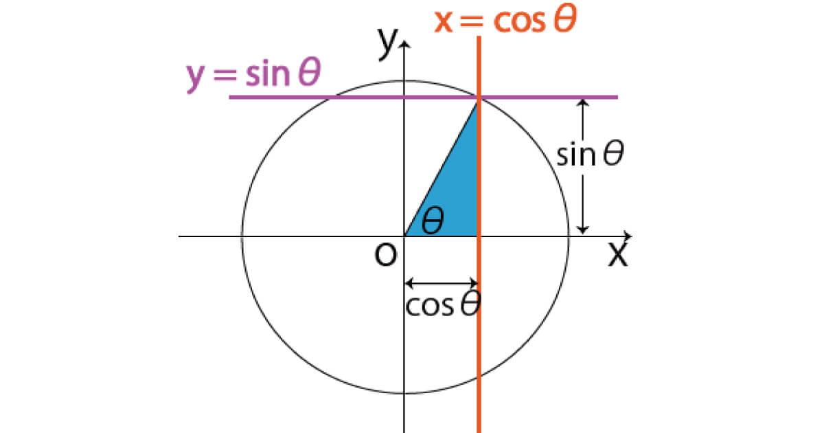 三角関数角度のイメージ