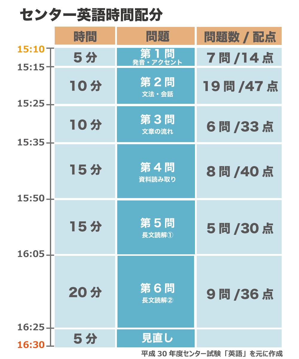 センター試験英語の時間配分表