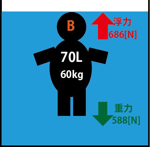 浮力 計算2