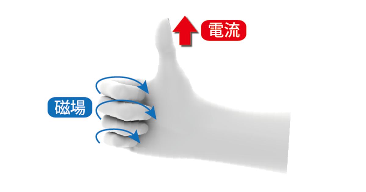 基本的な右ねじの法則の図