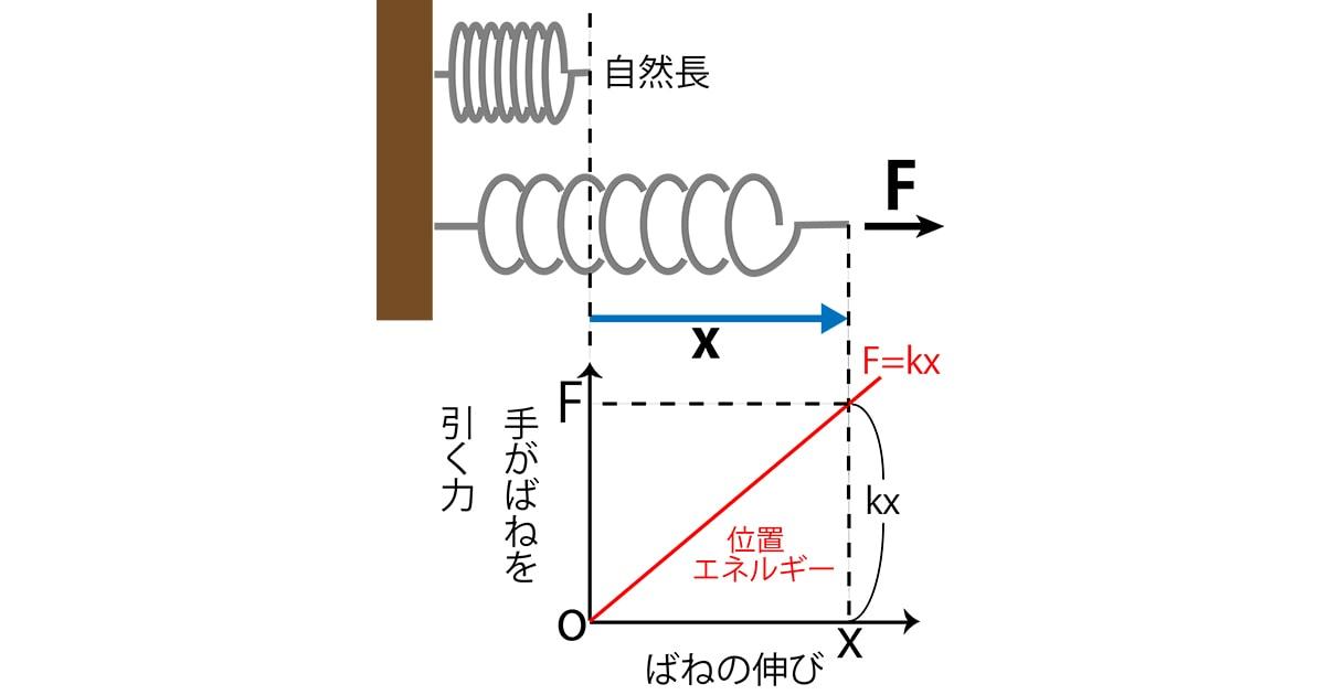 簡単!位置エネルギー公式3つをイラストで即理解!証明付き