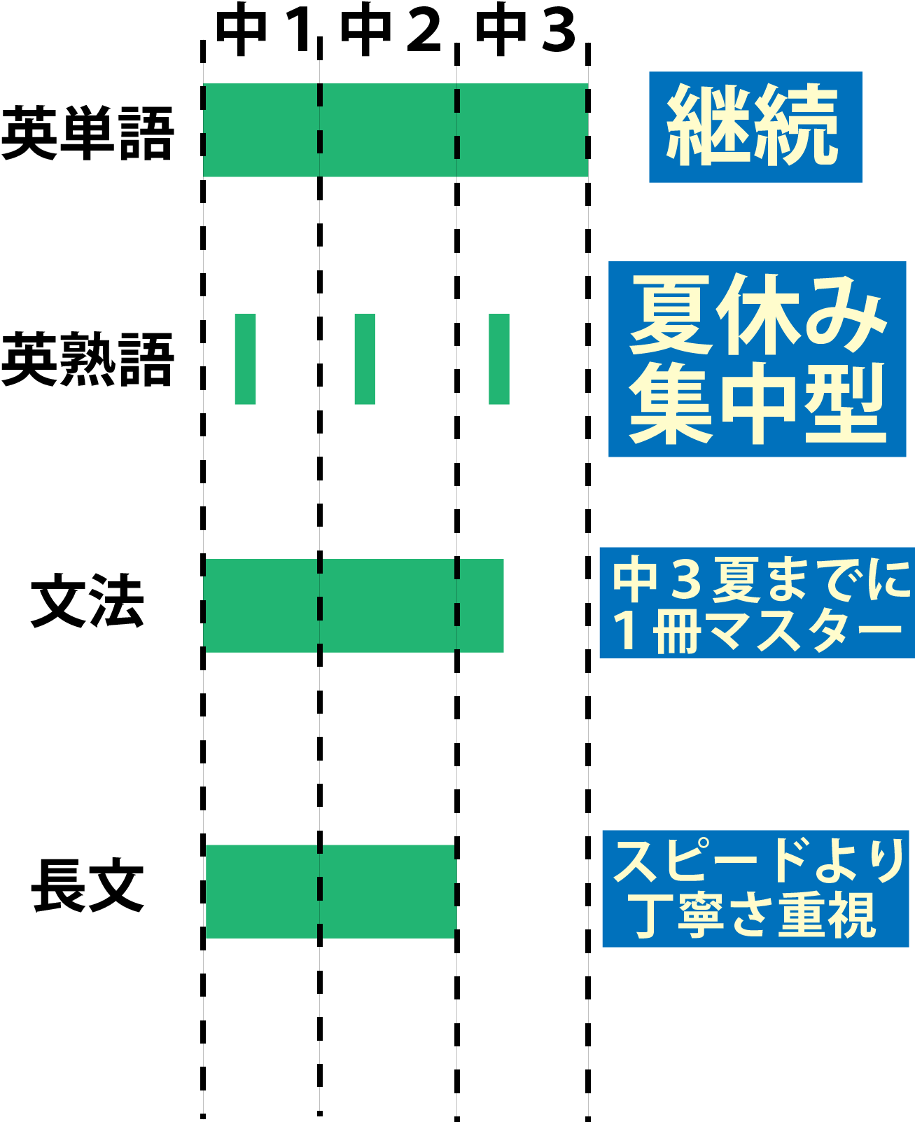 英語計画表