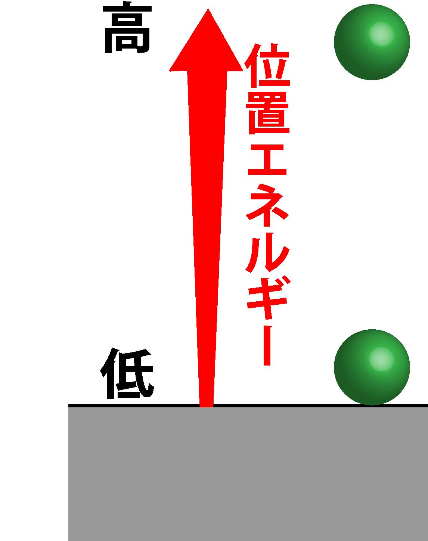 位置エネルギー画像