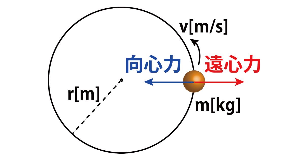 遠心力の公式