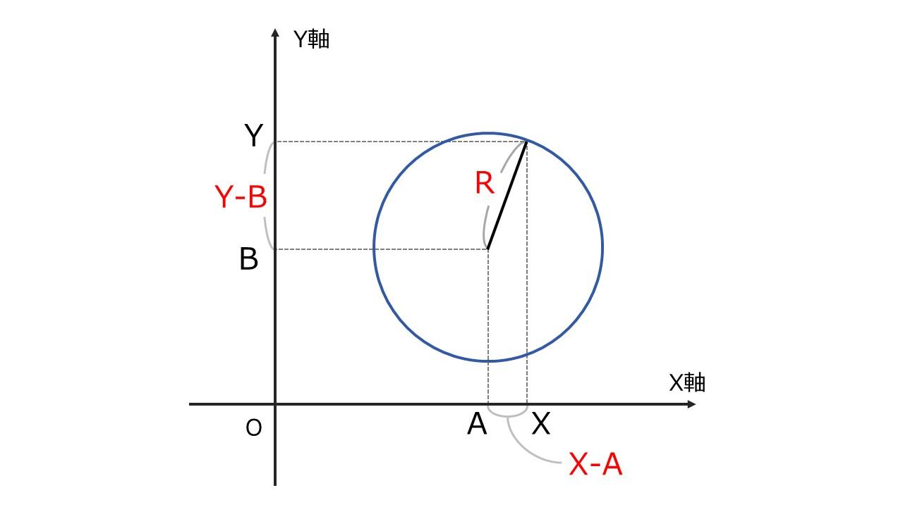 円の方程式の証明を図で解説