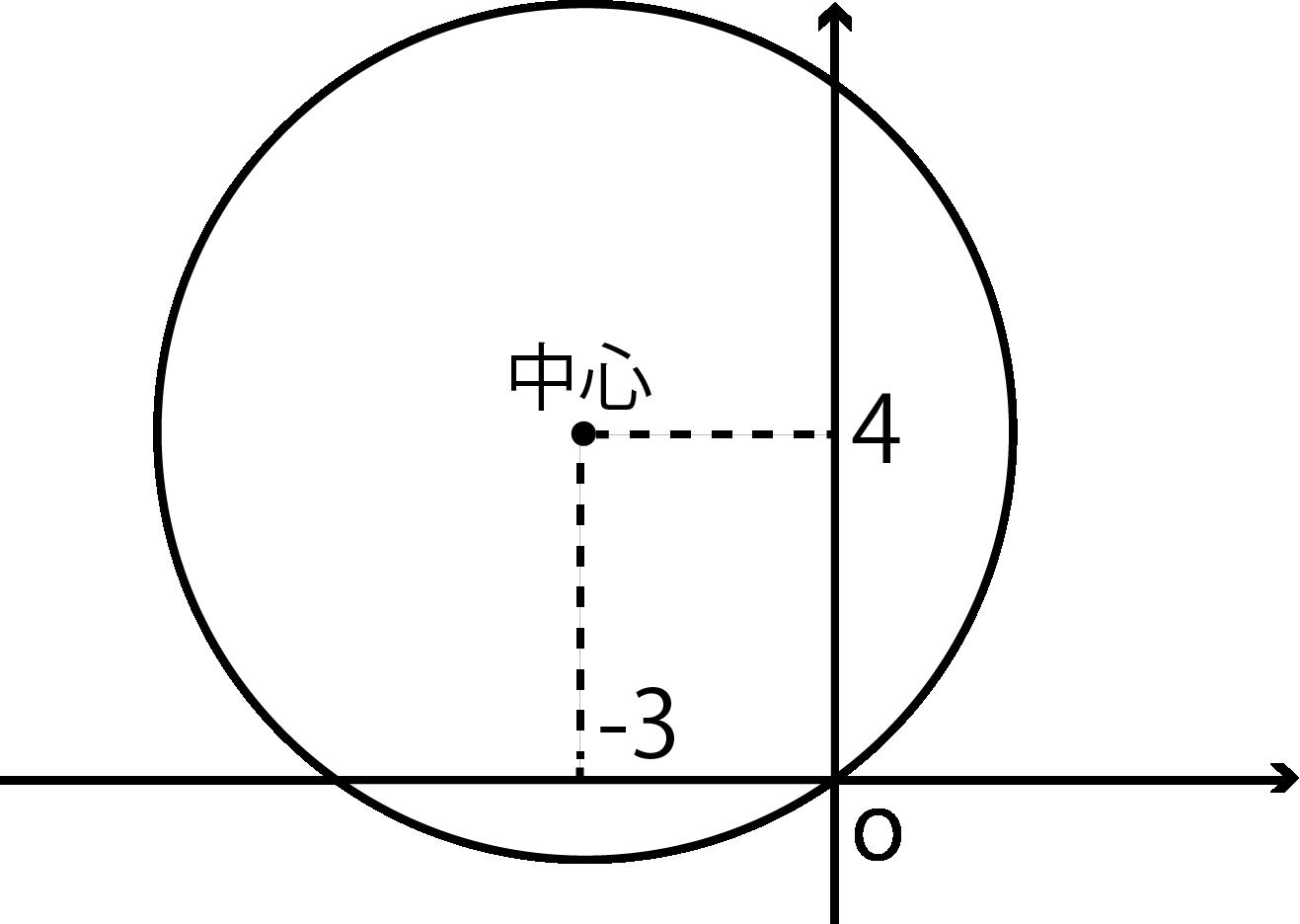 円の方程式