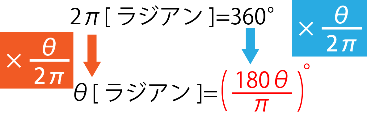 扇形面積公式証明2
