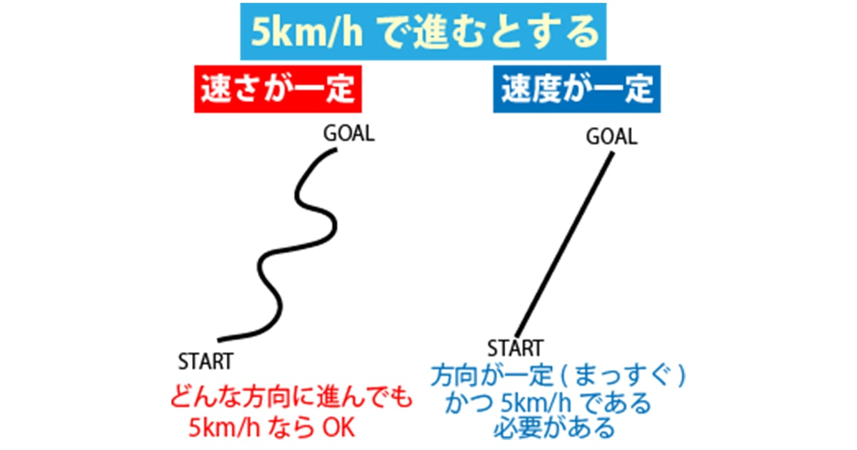 等速直線運動公式・グラフの書き方が中学生でもわかる記事