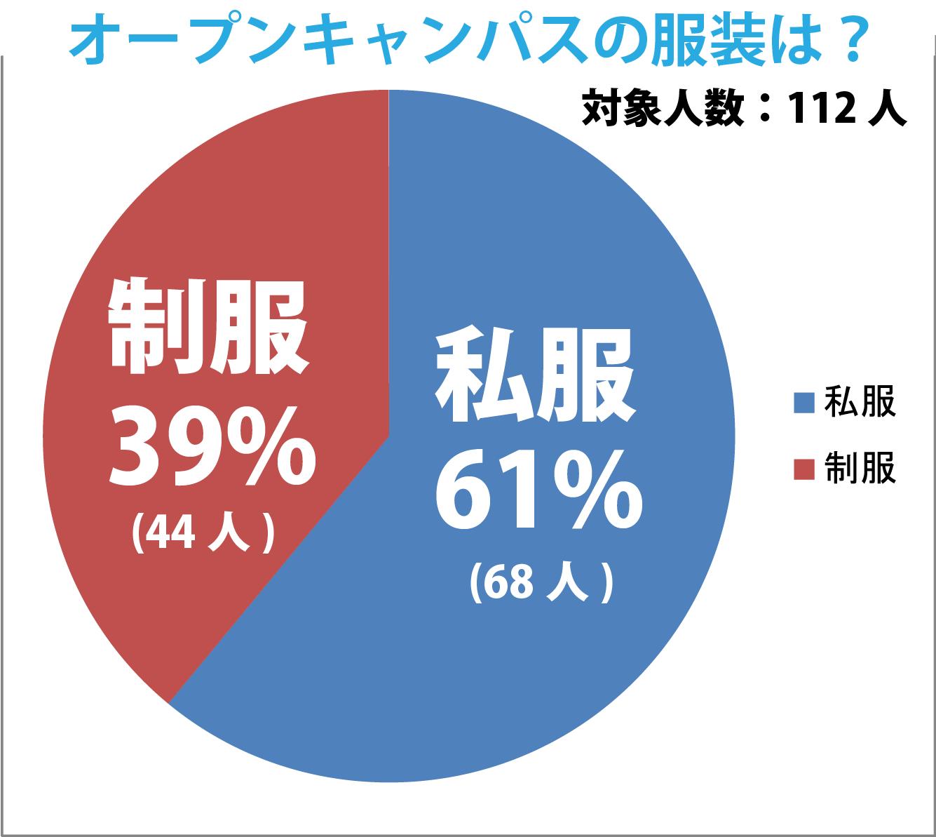 オープンキャンパス服装円グラフ