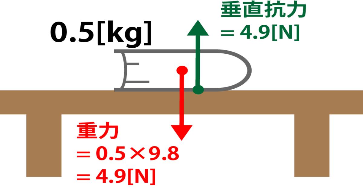 垂直抗力の基本的な図