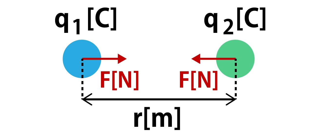 クーロンの法則解説画像
