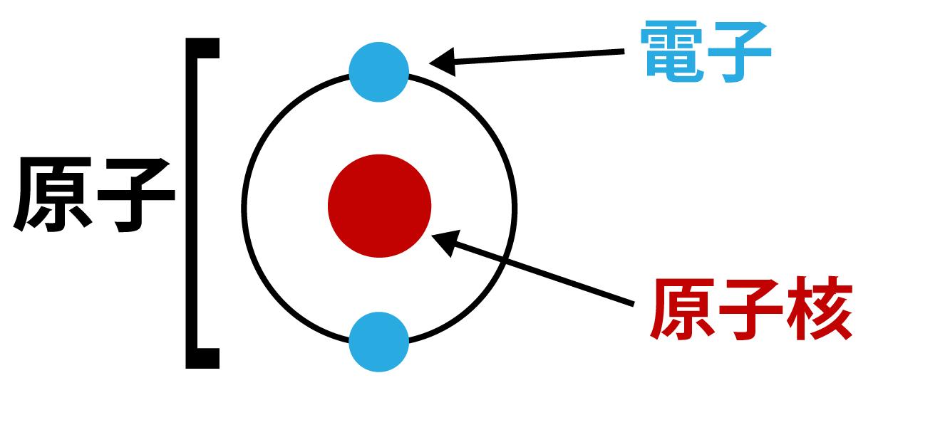 同位 体 と 同素体 の 違い