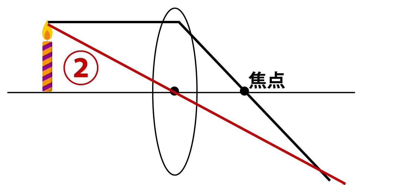 凸レンズの作図手順その2